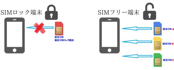 SIMロックイメージ図