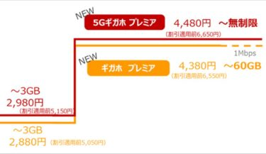 ドコモ1,000円値下げのギガホ プレミアを2021年4月から提供