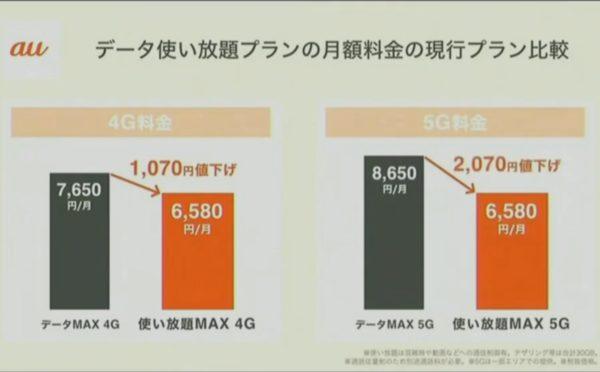 使い放題MAX 5G/4G現行料金との比較