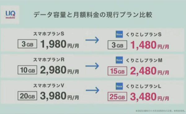 UQモバイル 現行プランとの比較