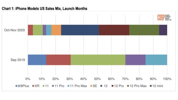 iPhone12series販売レポートグラフ
