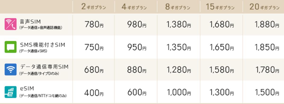 ギガプラン料金表