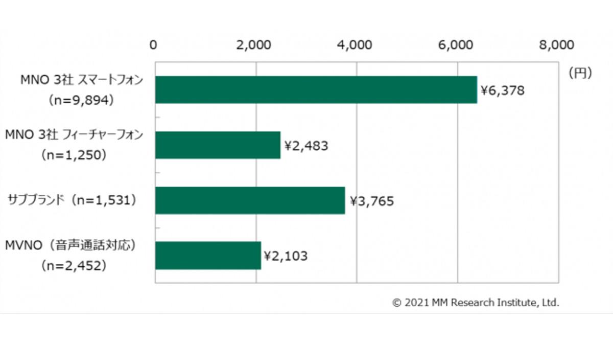 MMRI携帯電話の平均月額利用料金202012