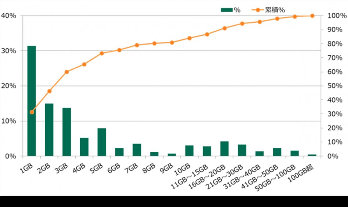 スマートフォンの月間モバイルデータ通信量202012