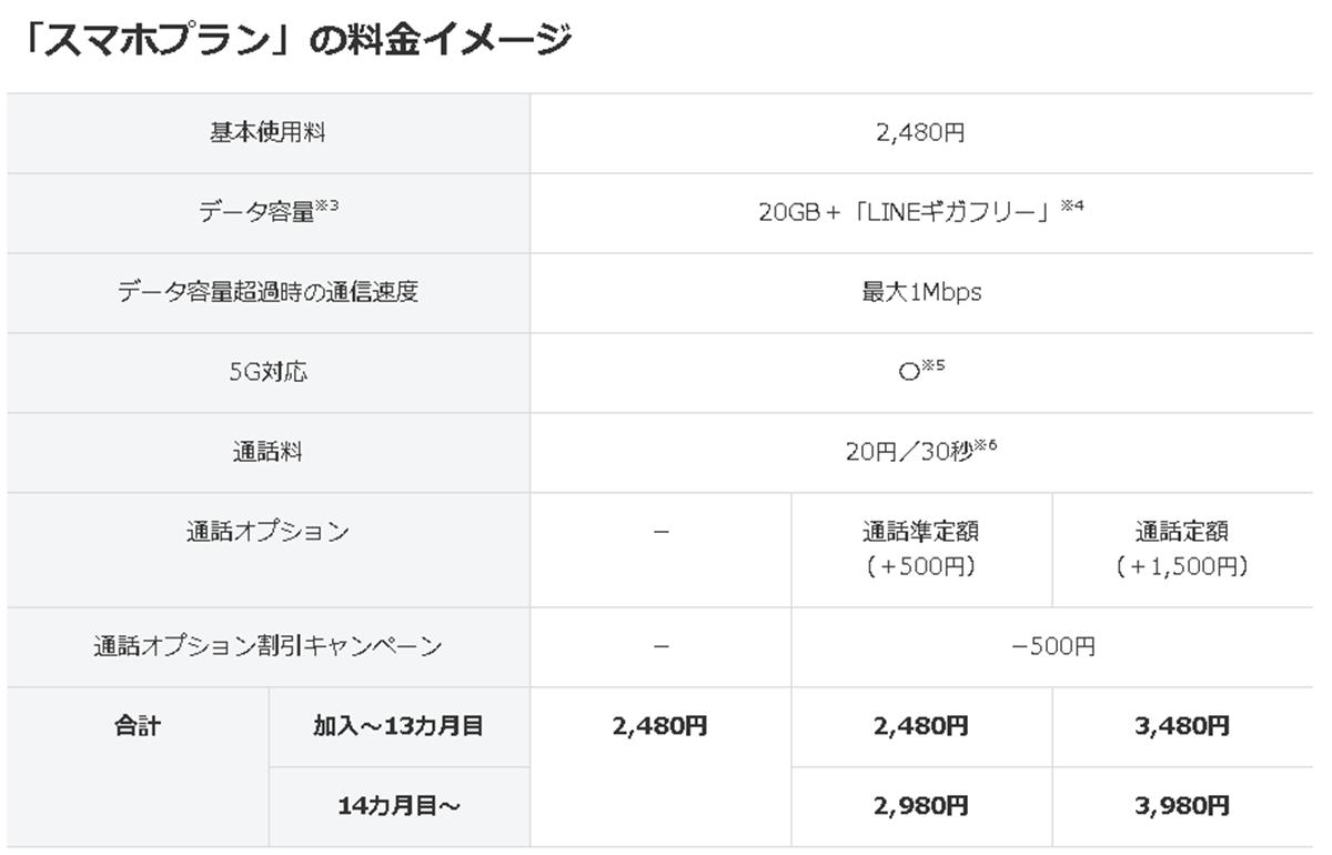 LINEMO 1年間通話オプション500円割引