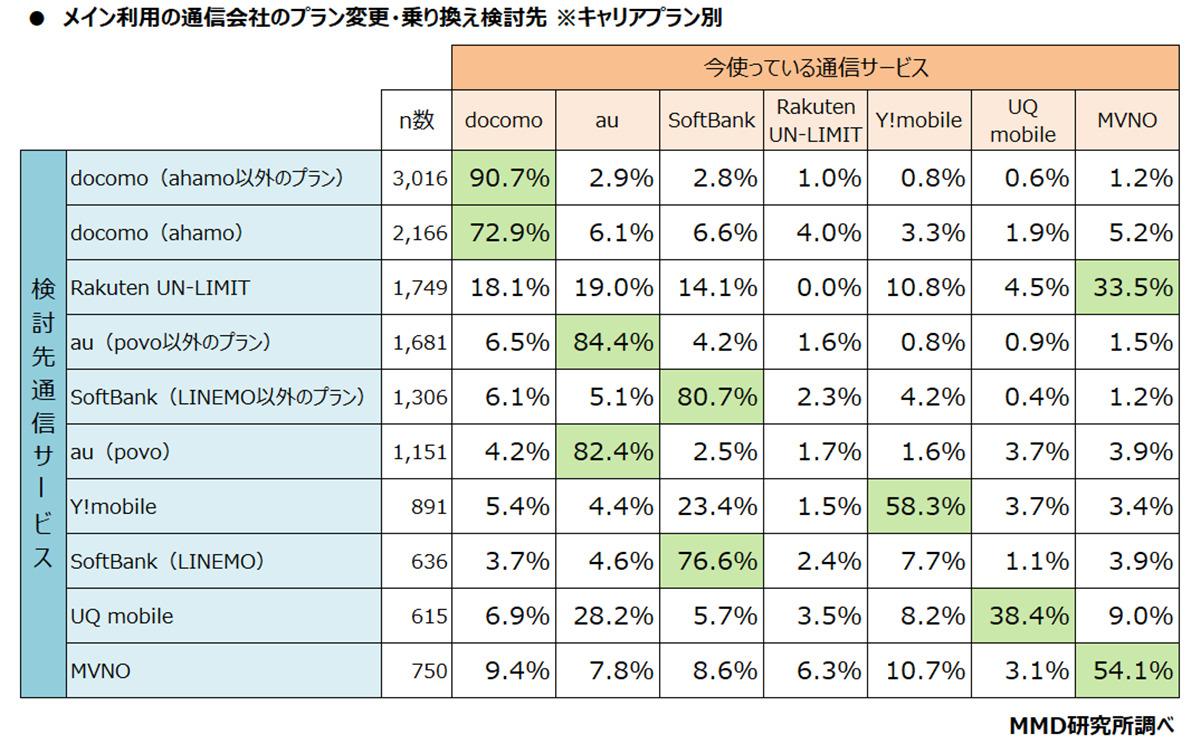 メイン利用の通信会社の料金プラン変更・乗り換え検討先(キャリアプラン別)
