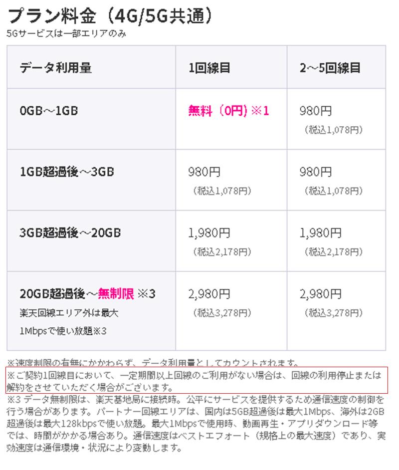 Rakuten UN-LIMIT VI料金表02